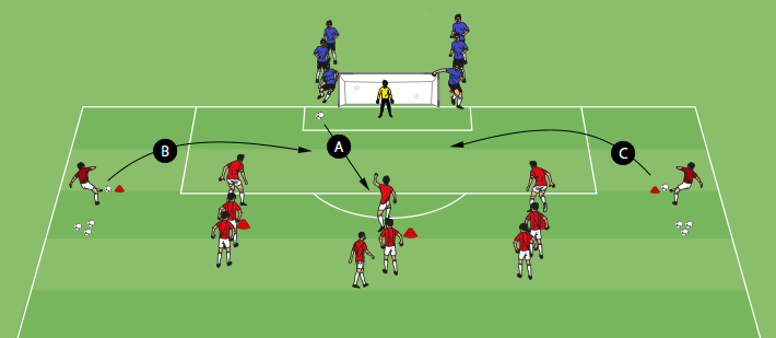 3v2 To Goal With Winger Crosses