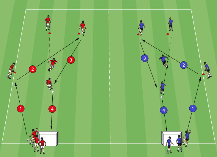 Passing To Finish