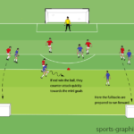 Counter Attack With Fullbacks