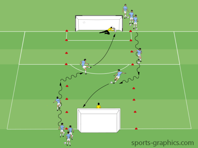 Easy Two Goal Finishing Drill