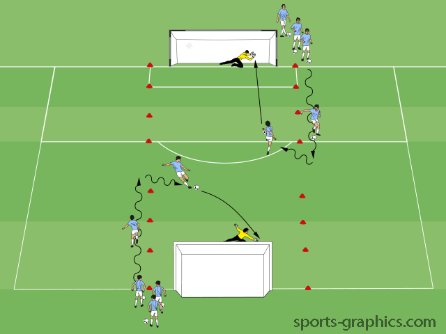 Easy Two Goal Finishing Variation 2