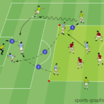 Possession To Wide Players